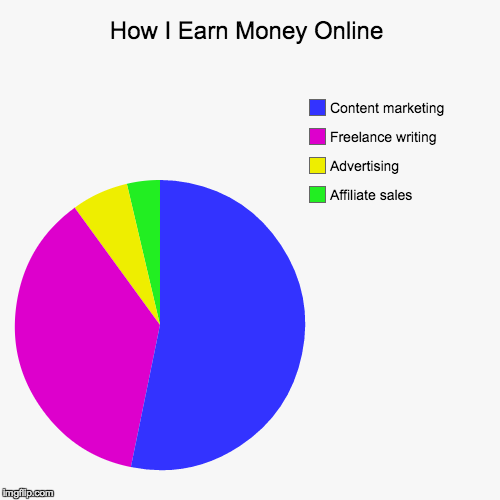 how travel bloggers earn money online