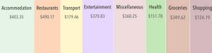 Oaxaca monthly budget